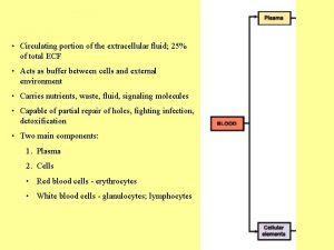 Circulating portion of the extracellular fluid 25 of