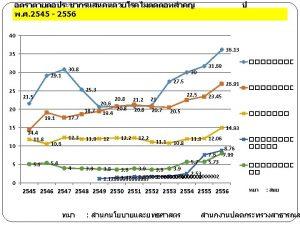 Prevalence DM HT Thailand NHES CHD STROKE Thailand