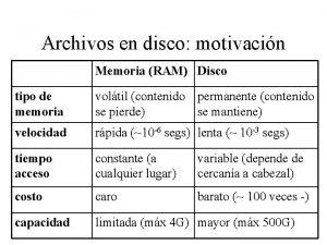 Archivos en disco motivacin Memoria RAM Disco tipo