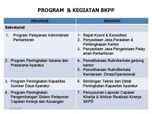 PROGRAM KEGIATAN BKPP PROGRAM KEGIATAN Sekretariat 1 Program