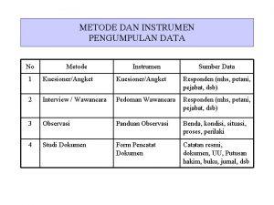 METODE DAN INSTRUMEN PENGUMPULAN DATA No Metode Instrumen