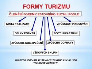 FORMY TURIZMU LENN FOREM CESTOVNHO RUCHU PODLE ZPSOBU