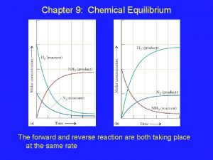 Chapter 9 Chemical Equilibrium The forward and reverse