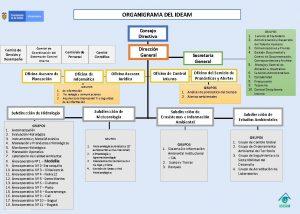 ORGANIGRAMA DEL IDEAM Consejo Directivo Comit de Gestin