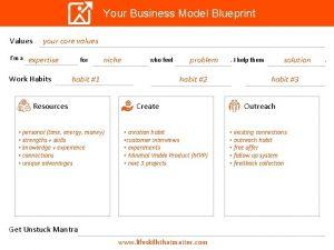 Your Business Model Blueprint Values Im a your
