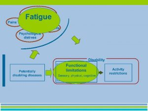 Model Fatigue Pains Fatigue Treatments Psychological From diseases