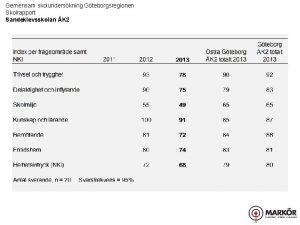 Gemensam skolunderskning Gteborgsregionen Skolrapport Sandeklevsskolan K 2 Gemensam