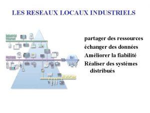LES RESEAUX LOCAUX INDUSTRIELS partager des ressources changer