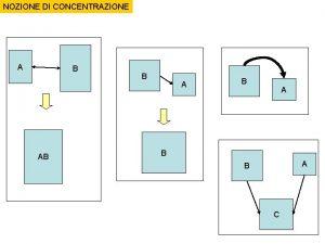 NOZIONE DI CONCENTRAZIONE A B AB B A