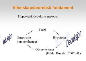 Vitenskapsteoretisk fundament Hypotetiskdeduktive metode Teori Empiriske sammenhenger Hypoteser