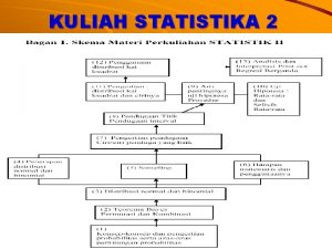 KULIAH STATISTIKA 2 CAKUPAN STATISTIKA ESTIMATION METHODS Estimation