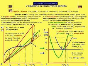 Economia Finanza Pubblica Lequilibrio in concorrenza perfetta Grafico