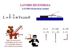 LAVORO ED ENERGIA LAVORO di una forza costante