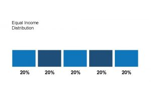 Equal Income Distribution 20 20 20 Actual Income