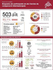 Resum de resultats Enquesta als participants en els