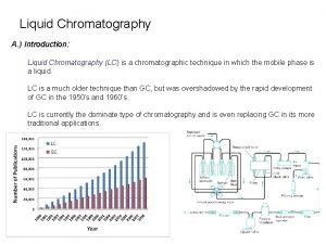 Liquid Chromatography A Introduction Liquid Chromatography LC is