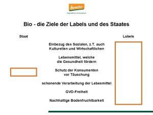 Bio die Ziele der Labels und des Staat