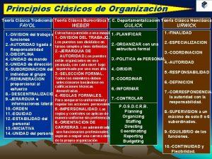 Principios Clsicos de Organizacin Teora Clsica Tradicional Teora
