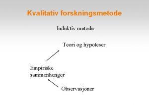 Kvalitativ forskningsmetode Induktiv metode Teori og hypoteser Empiriske
