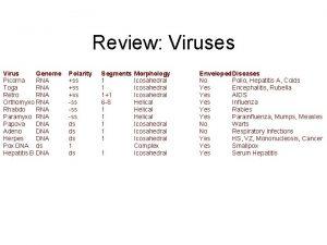 Review Viruses Virus Genome Picorna RNA Toga RNA