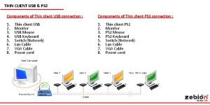 THIN CLIENT USB PS 2 Components of Thin