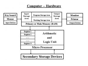 Computer Hardware Key board Mouse Input Devices Input