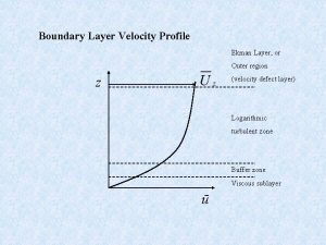 Boundary Layer Velocity Profile Ekman Layer or Outer