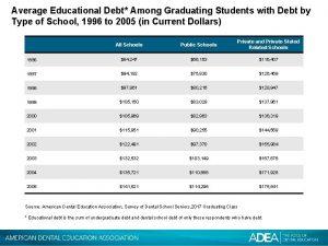Average Educational Debt Among Graduating Students with Debt