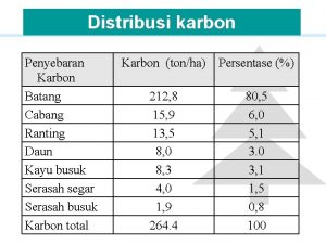 Distribusi karbon Penyebaran Karbon Batang Cabang Ranting Daun