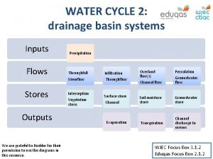 WATER CYCLE 2 drainage basin systems Inputs Precipitation