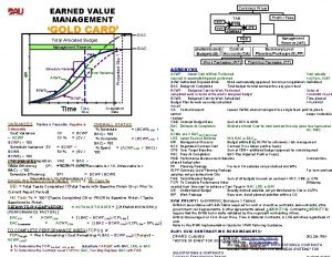 EARNED VALUE MANAGEMENT Contract Price GOLD CARD AUW