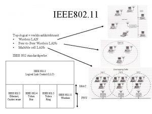 IEEE 802 11 Topologiat verkkoarkkitehtuurit Wireless LAN PeertoPeer