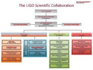 The LIGO Scientific Collaboration LIGO Document M 1200248