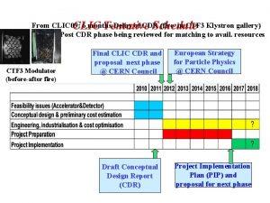 CLIC Tentative Schedule From CLIC 09 6 months