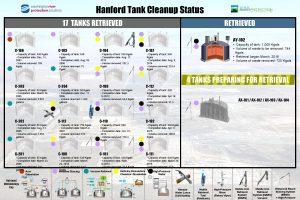 Hanford Tank Cleanup Status 17 TANKS RETRIEVED AY102