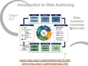 Introduction to Web Authoring Class mtg 17 Ellen