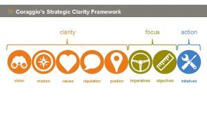 Coraggios Strategic Clarity Framework clarity vision mission values