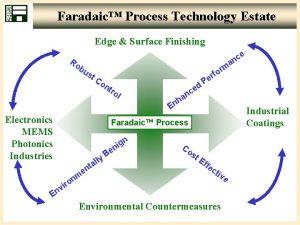 Faradaic Process Technology Estate Edge Surface Finishing Ro