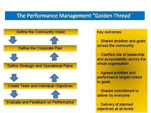 The Performance Management Golden Thread Thread Define the