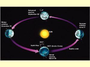 March Equinox March Equinox around March 21 Noon