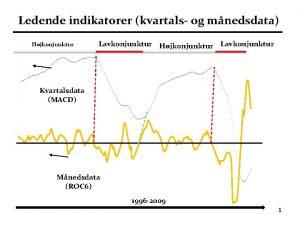 Ledende indikatorer kvartals og mnedsdata Hjkonjunktur Lavkonjunktur Kvartalsdata
