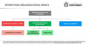 ESTRUCTURA ORGANIZACIONAL BSICA PRESIDENCIA MUNICIPAL DE MONTERREY ADMINISTRACIN