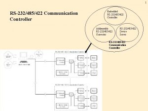 1 RS232485422 Communication Controller Embedded RS232485422 Controller Addressable
