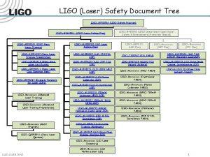 LIGO Laser Safety Document Tree LIGOM 950046 LIGO