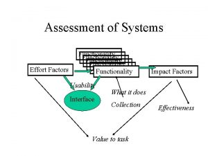 Assessment of Systems Effort Factors Functionality Functionality Usability