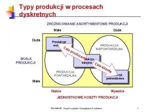 Typy produkcji w procesach dyskretnych ZRNICOWANIE ASORTYMENTOWE PRODUKCJI