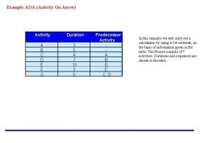 Example AOA Activity On Arrow Activity Duration A
