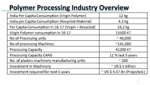 Polymer Processing Industry Overview India Per Capita Consumption