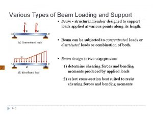 Various Types of Beam Loading and Support Beam