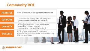 Community ROI REVENUE 49 of communities generate revenue